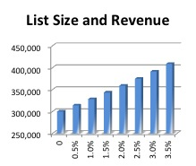 List Size and ROI
