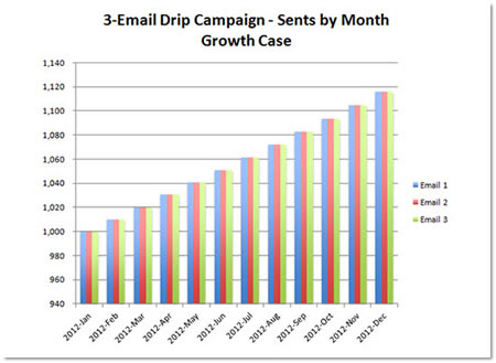 3-Email Drip Campaign - Sents by Month - Growth Case
