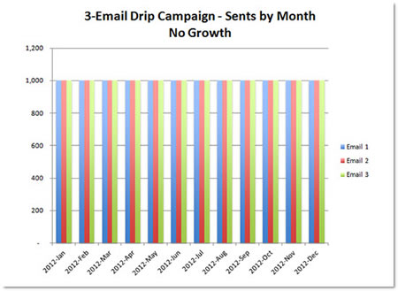 3-Email Drip Campaign - Sents by Month - No Growth